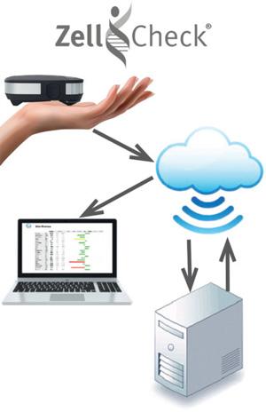 Zell-Check Datensicherheit jederzeit gewährleistet